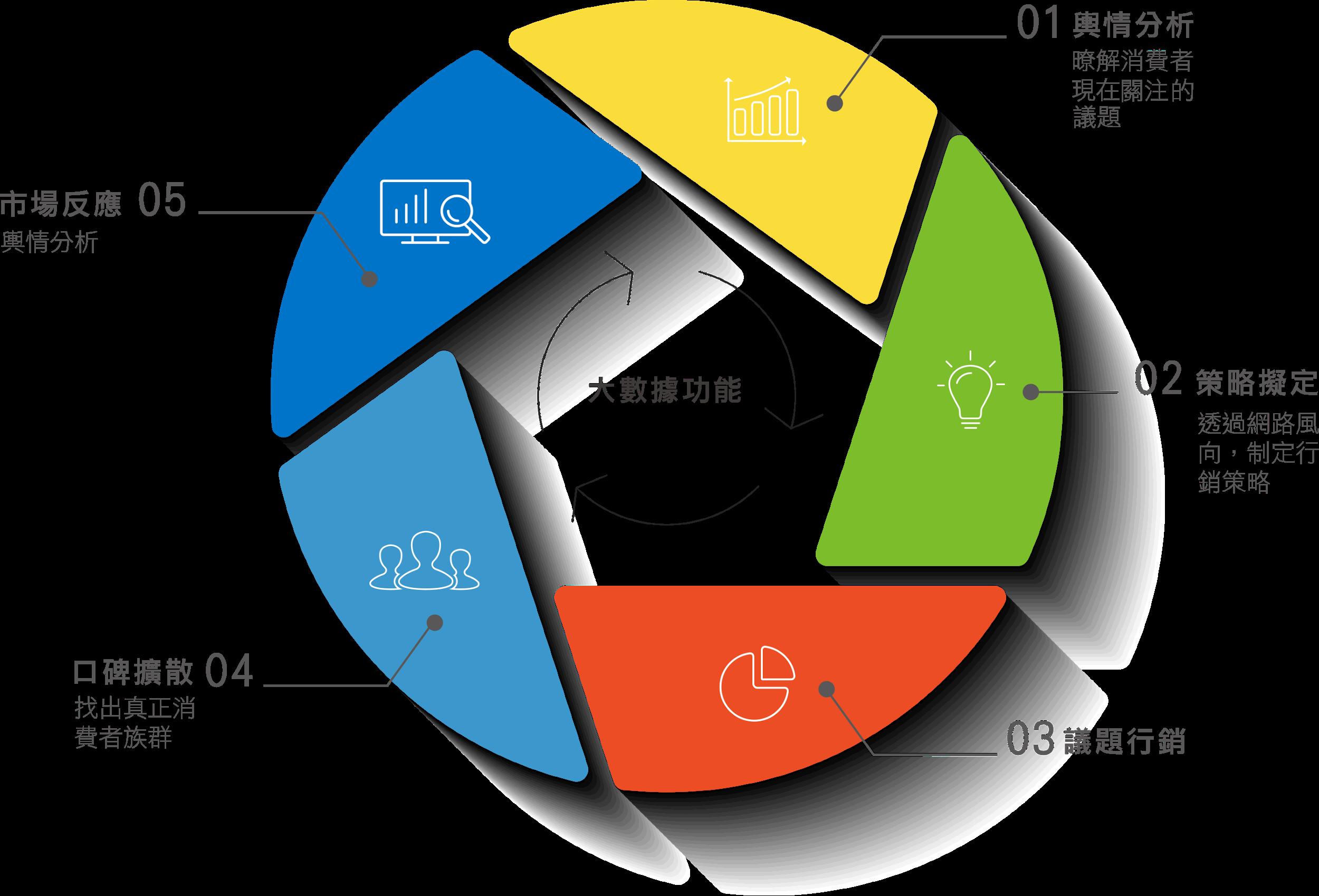 輿情分析掌握熱門議題與社群脈動   擬定更貼近消費者的行銷整合策略