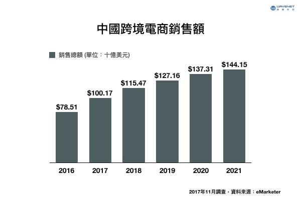 中國跨境電商