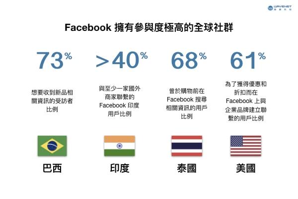 Facebook 全球社群