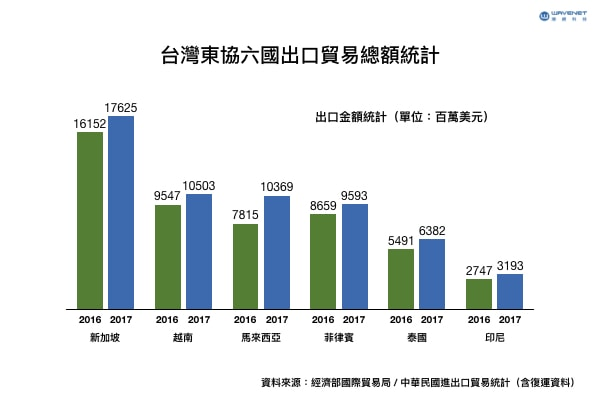 台灣東協出口貿易