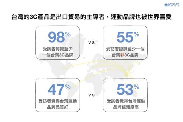 台灣 3C產品 跨境電商