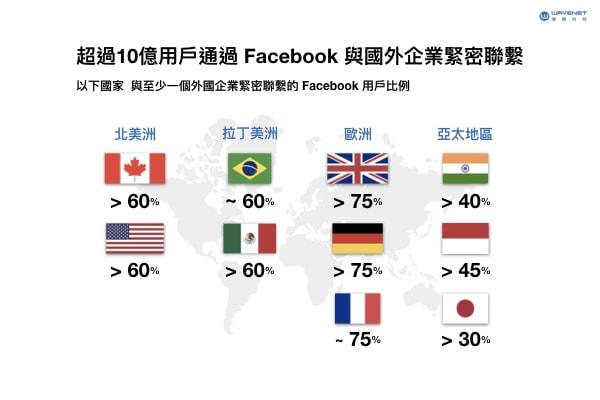 Facebook 國外企業
