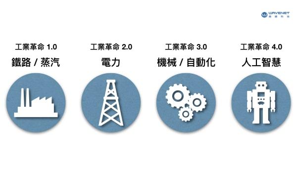 工業革命 4.0 人工智慧
