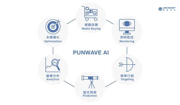 PUNWAVE AI 六大目標