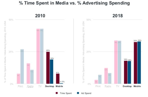 2019 互聯網報告, Internet trends