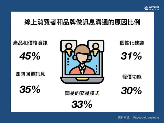 線上消費者和品牌做訊息溝通的原因比例