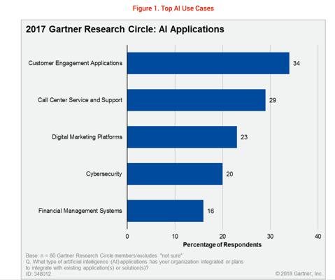 Gartner 預測AI 人工智慧的客戶服務領域在近年來持續佔領主導的地位