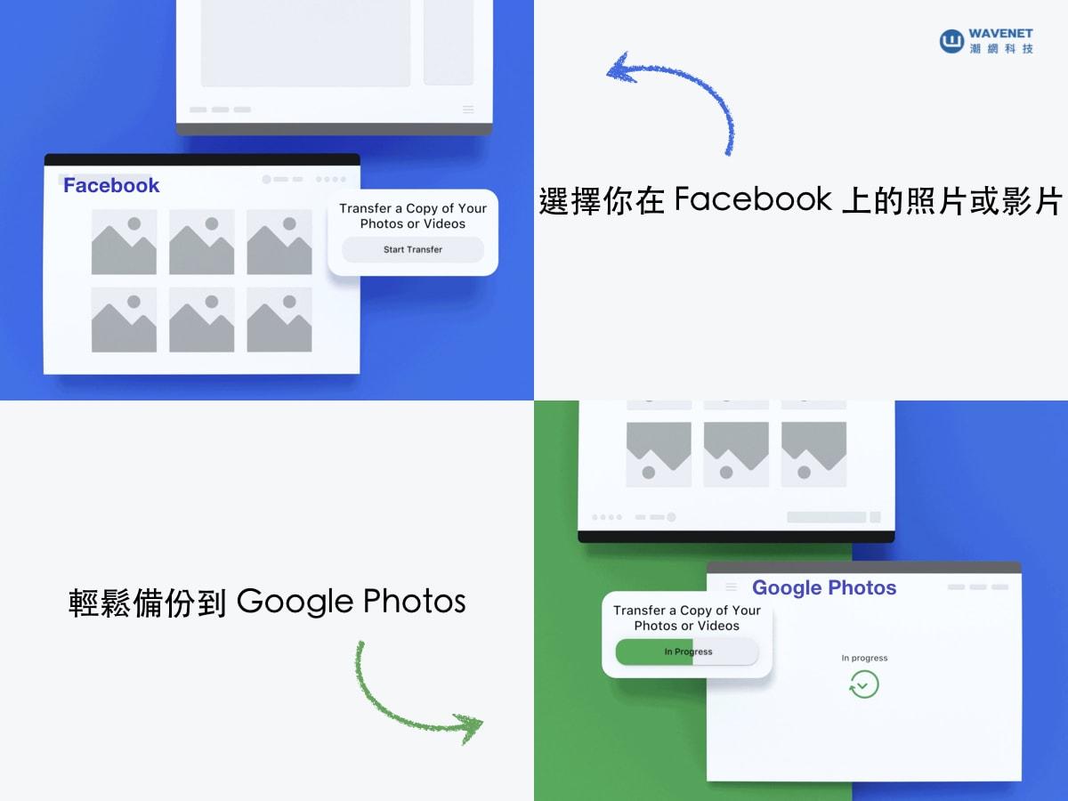臉書圖檔轉 google photo 示意圖