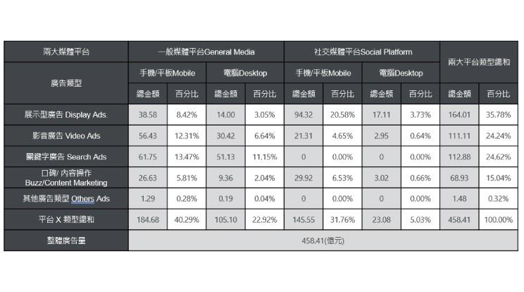 2019年台灣數位廣告類型與平台統計