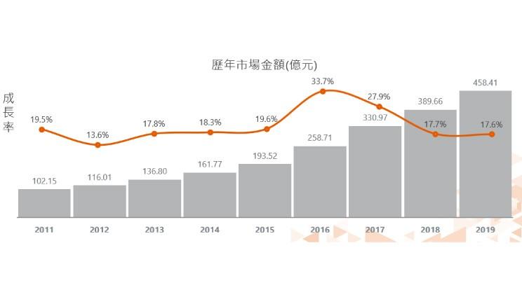 台灣數位廣告歷年狀況