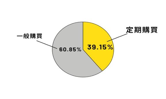 購買頻率圖表