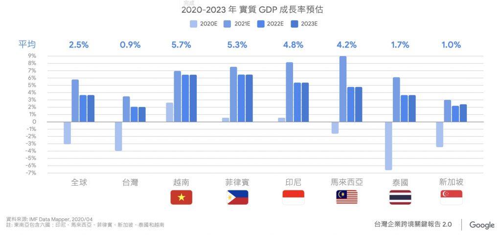 Google 2020-2023 GDP 成長率預估
