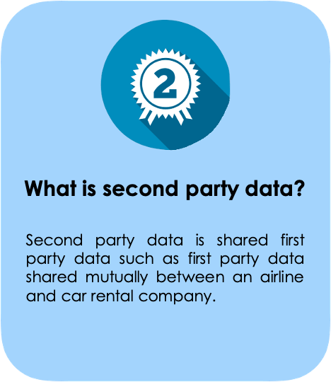Second Party Data
