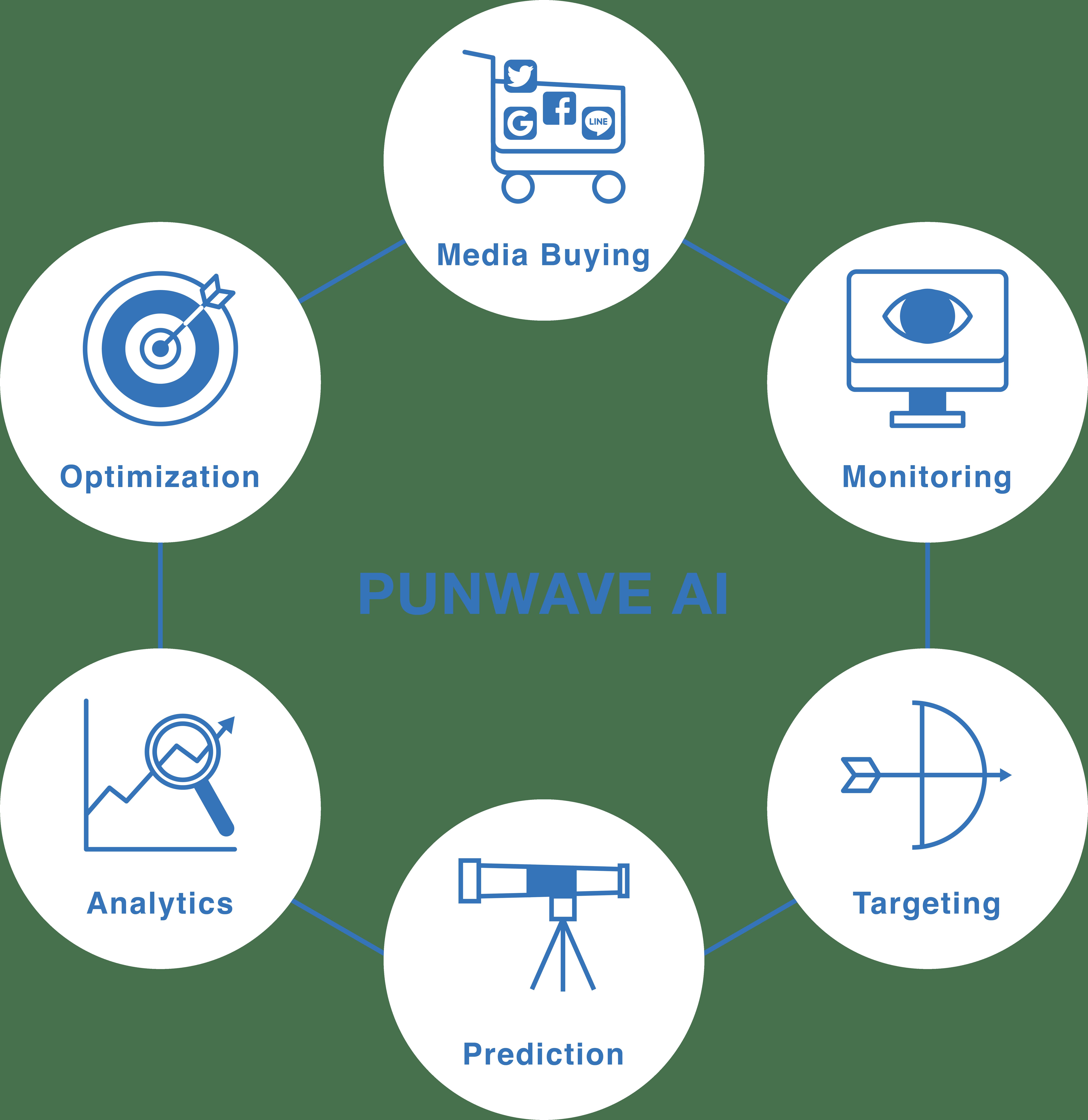 PUNWAVE AI