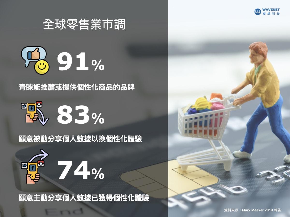 全球銷售市調數據