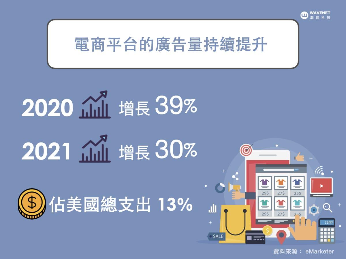 電商平台廣告量提升