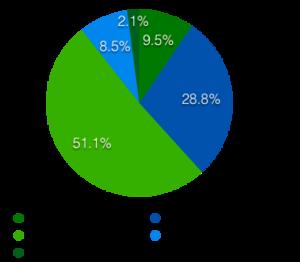 圖表1:DMA會員對於2021上半年整體市場景氣看法(與去年同期比)