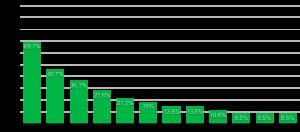 圖表2:DMA會員對於2021上半年產業投資看好度(與去年同期比)