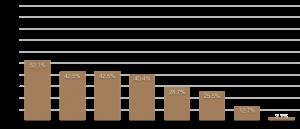 圖表3:DMA會員觀察2021上半年客戶偏好投資類型(與去年同期比)