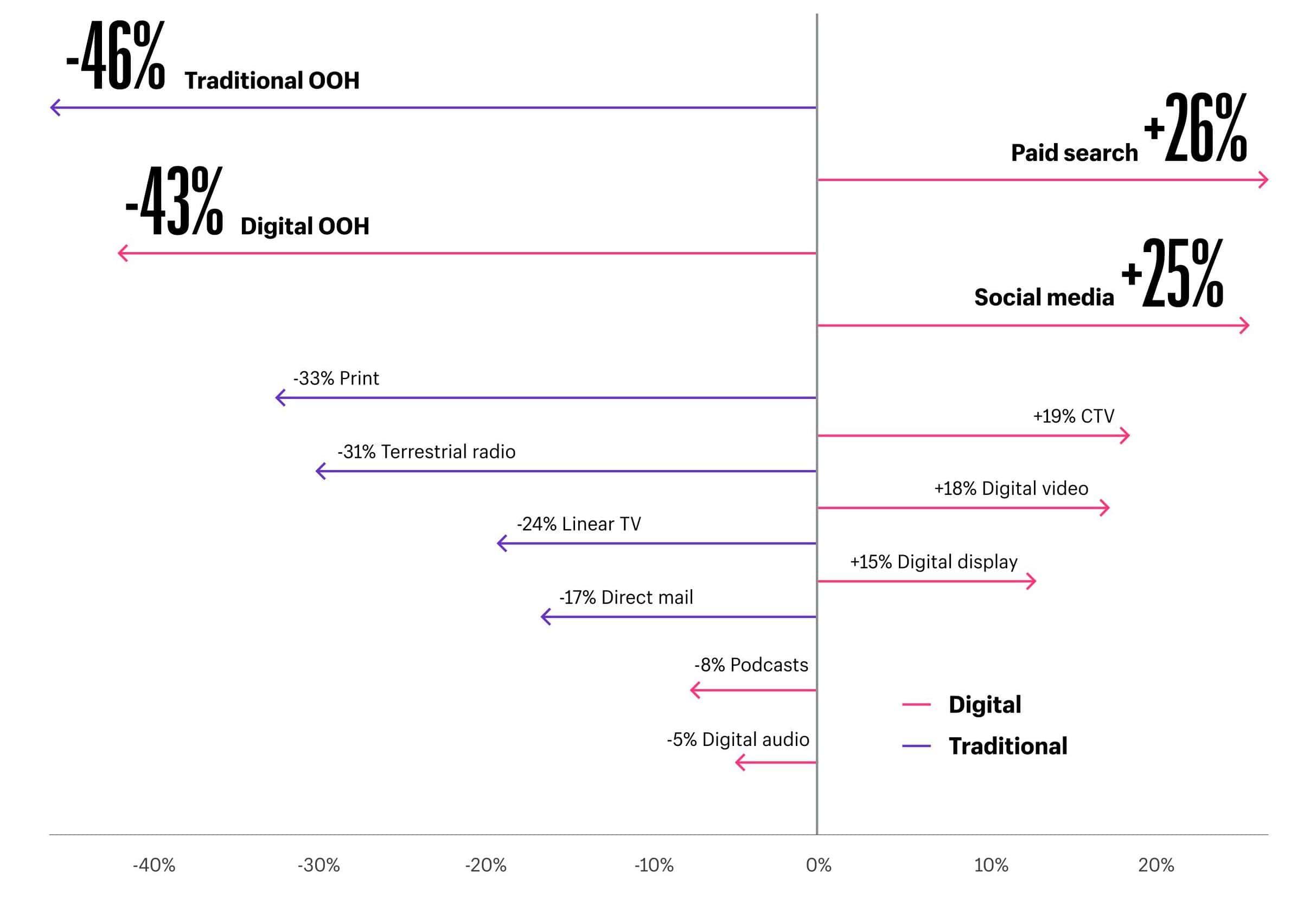 電商趨勢廣告支出比變化