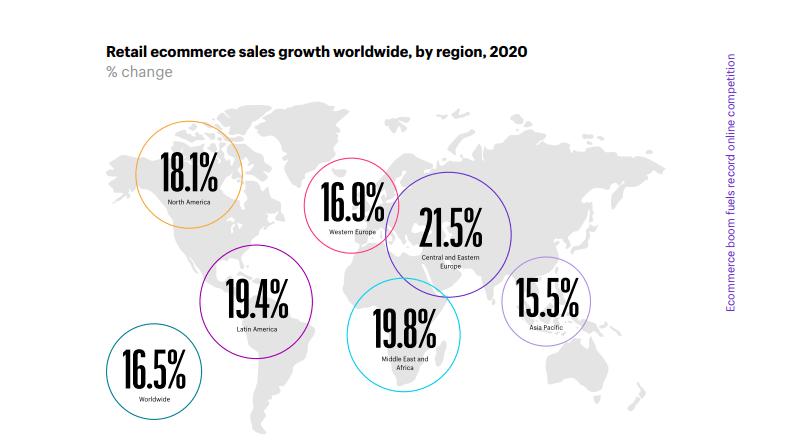電商趨勢 - 銷售成長比