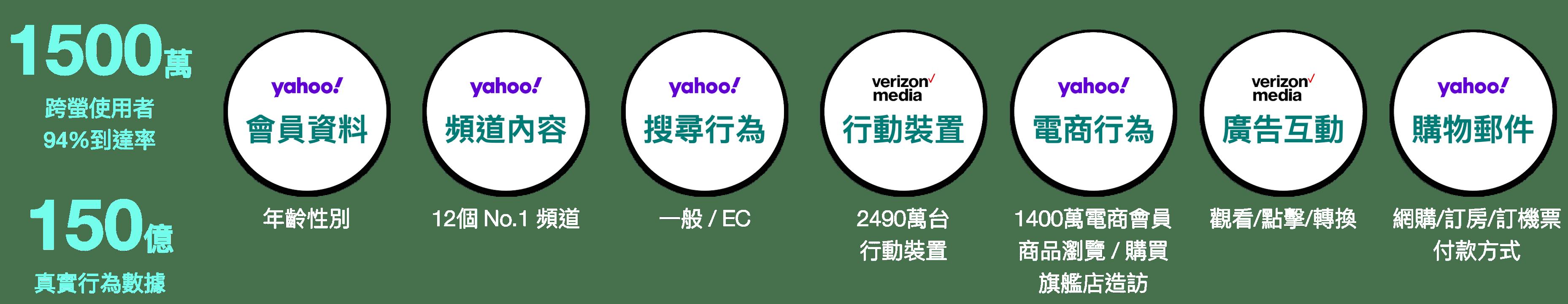 Yahoo廣告