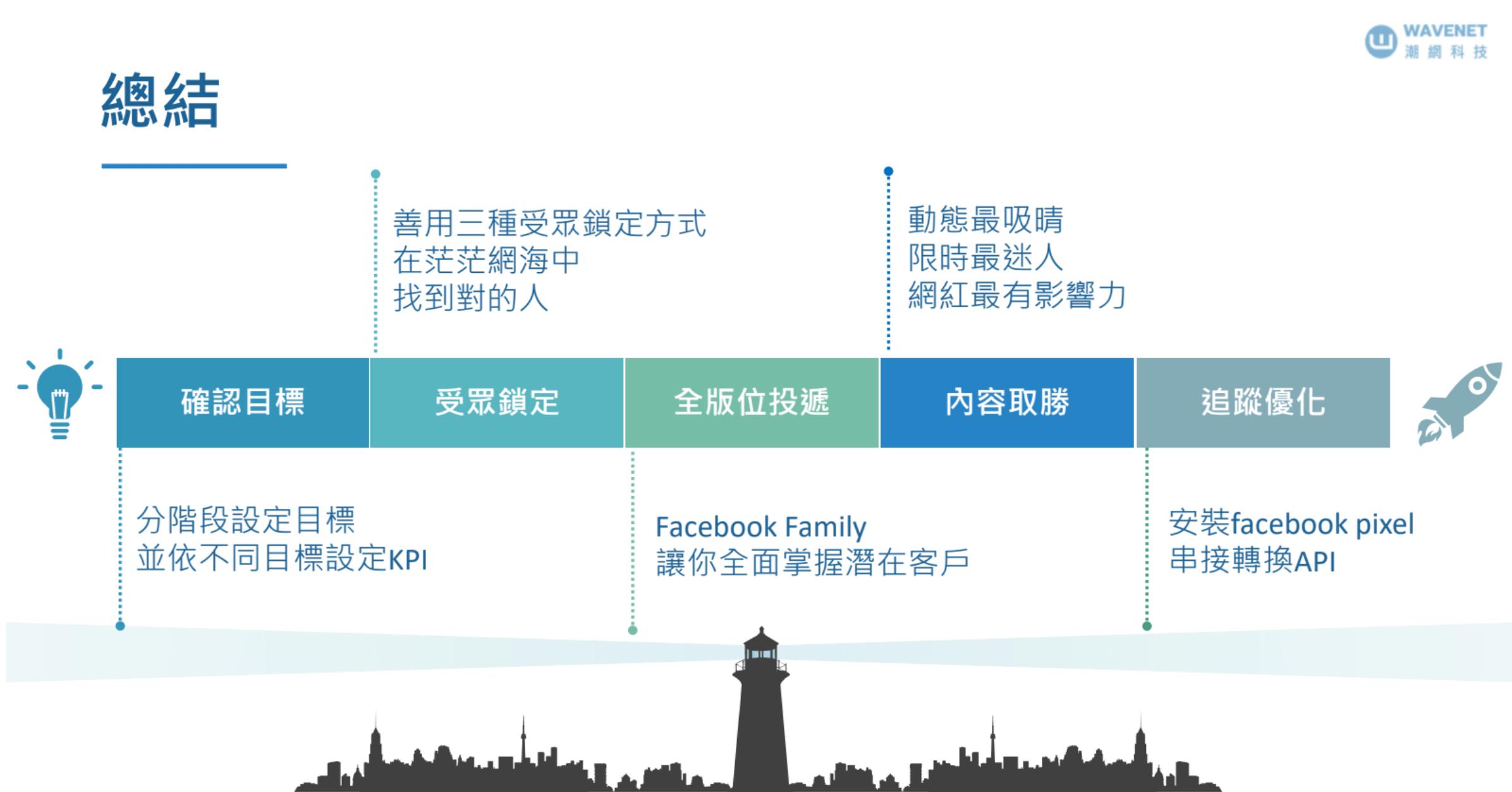 Facebook 廣告攻略