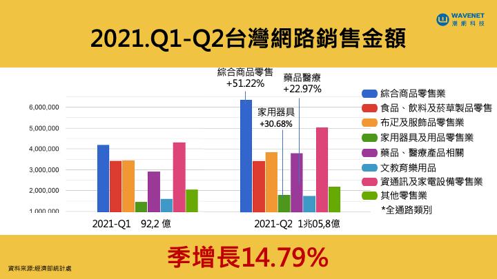 台灣網路銷售金額